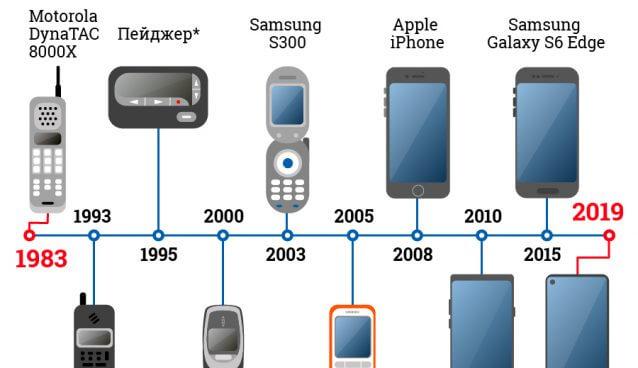 День рождения мобильного телефона
